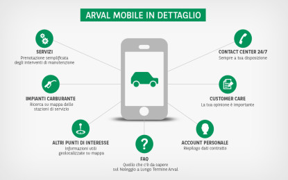 Arval Mobile, primo step di Arval Smart Experience