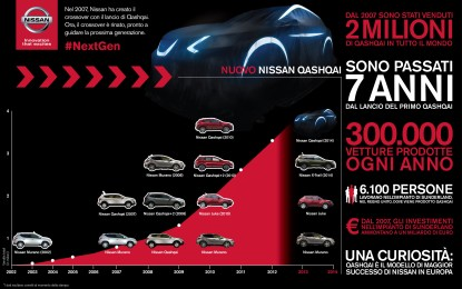 Crossover: l'espressione del DNA Nissan