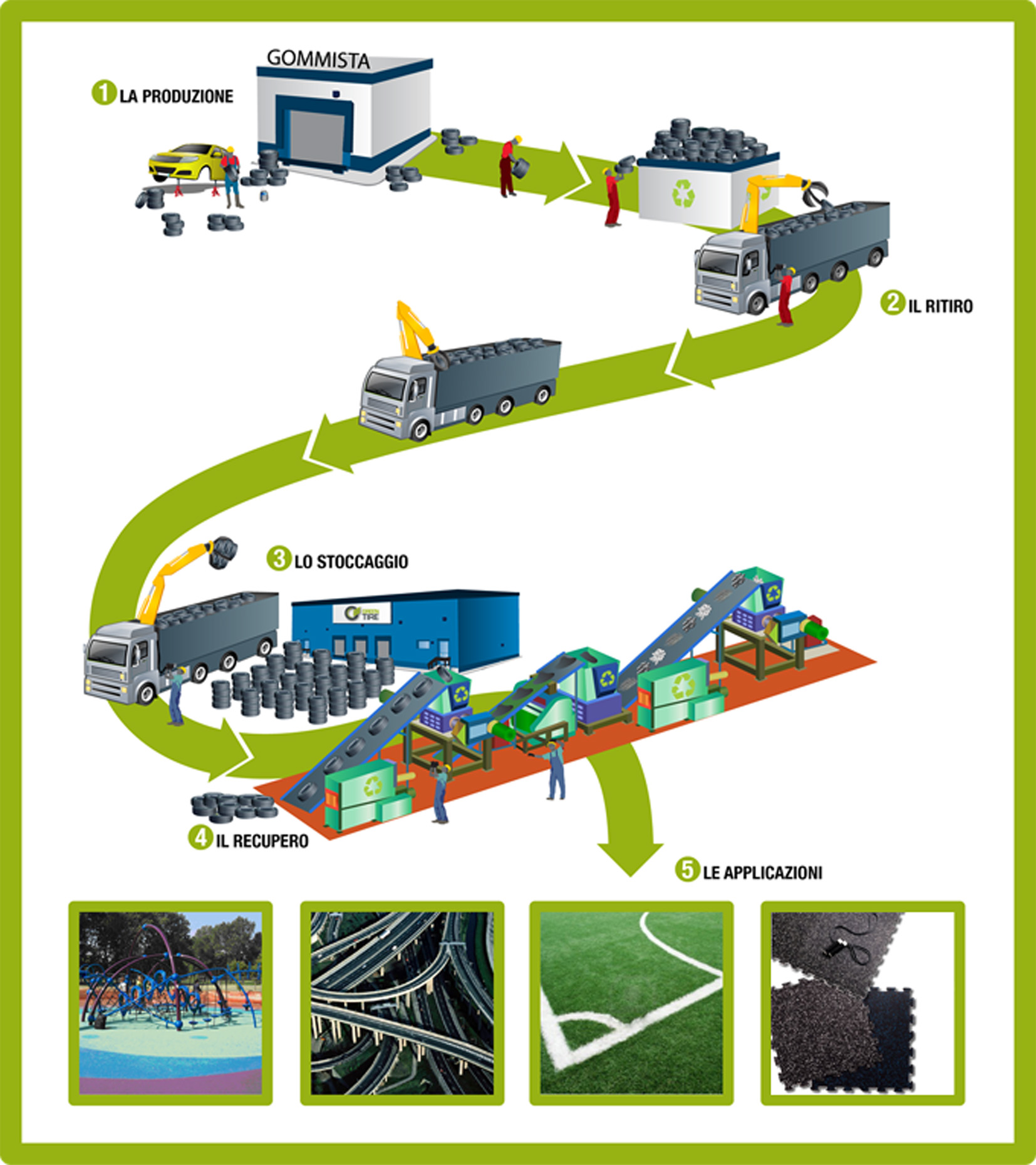 Yokohama e Greentire per l'ambiente