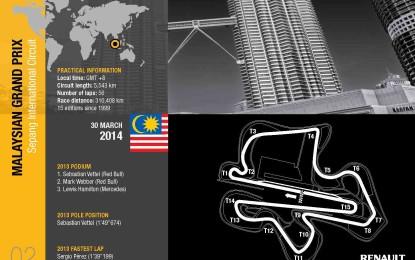 Malesia: anteprima Renault Sport F1