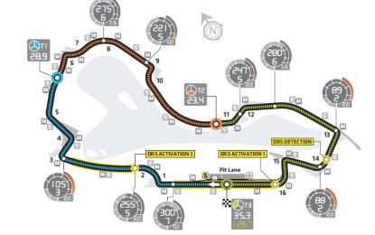 Guida al GP d'Australia