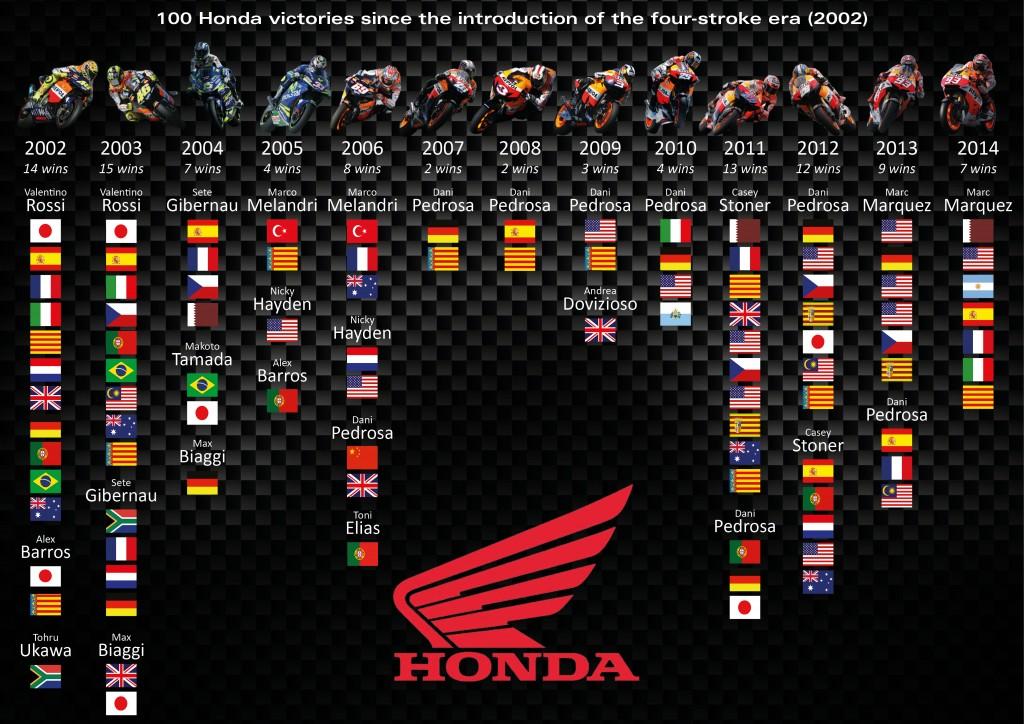 Honda celebra 100 vittorie nella classe MotoGP