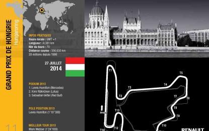 Ungheria: anteprima Renault Sport F1