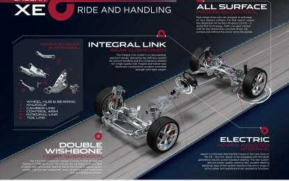 Jaguar XE: viaggio nella tecnica