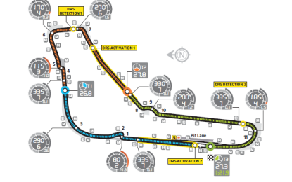 Guida al GP d'Italia