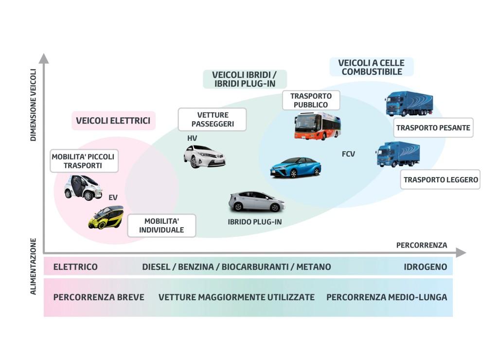 Roadmap_Mobilità Toyota