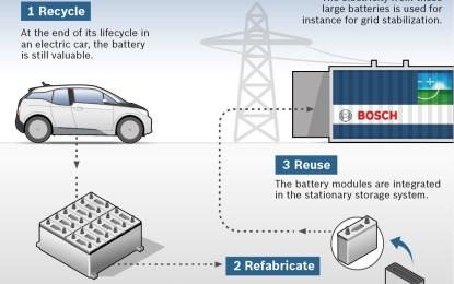 """Bosch, BMW e Vattenfall """"Second Life Batteries"""""""