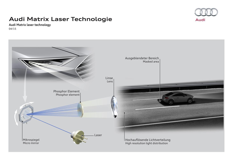 Audi e la tecnologia Matrix Laser