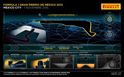 Messico: primo giro di pista con Pirelli