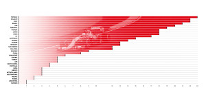 06. Brembo Victories by Country