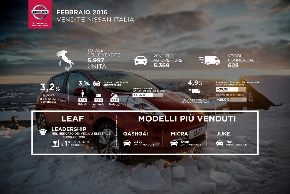 Nissan: i risultati di vendita di febbraio