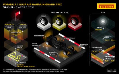 GP Bahrain: anteprima Pirelli