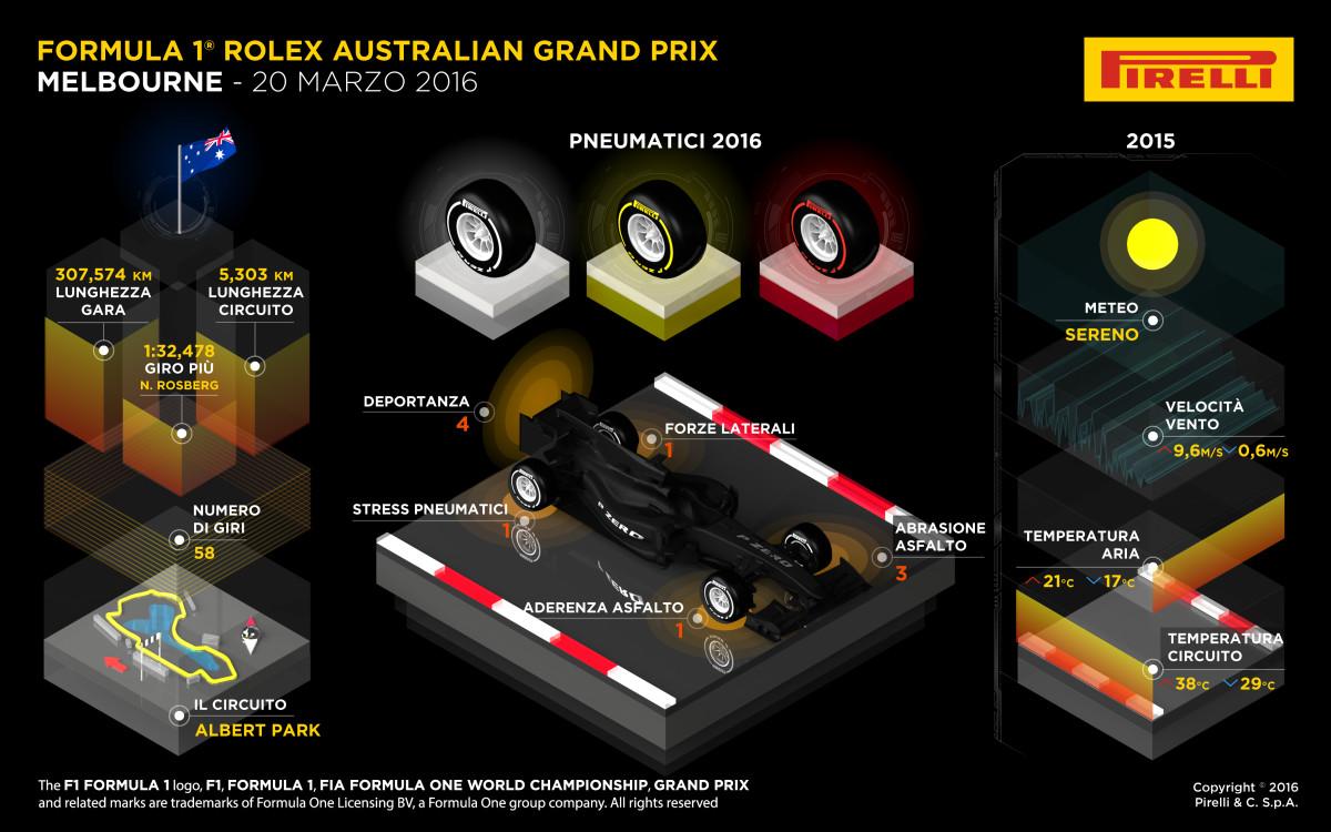 GP Australia: anteprima Pirelli