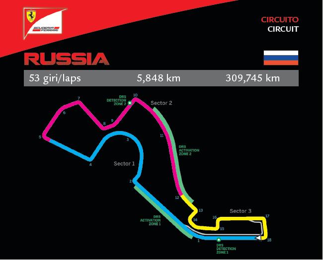 GP di Russia in numeri con la Ferrari