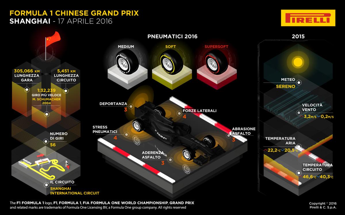 GP Cina: anteprima Pirelli