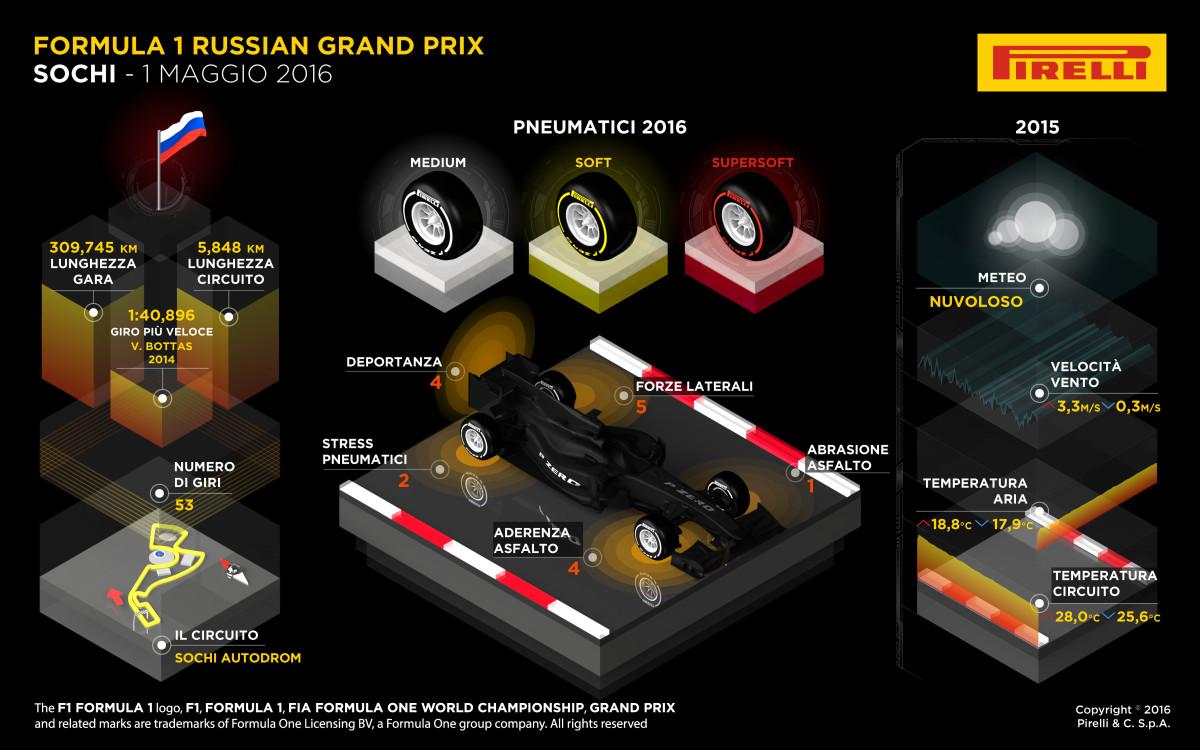 GP Russia: l'anteprima Pirelli