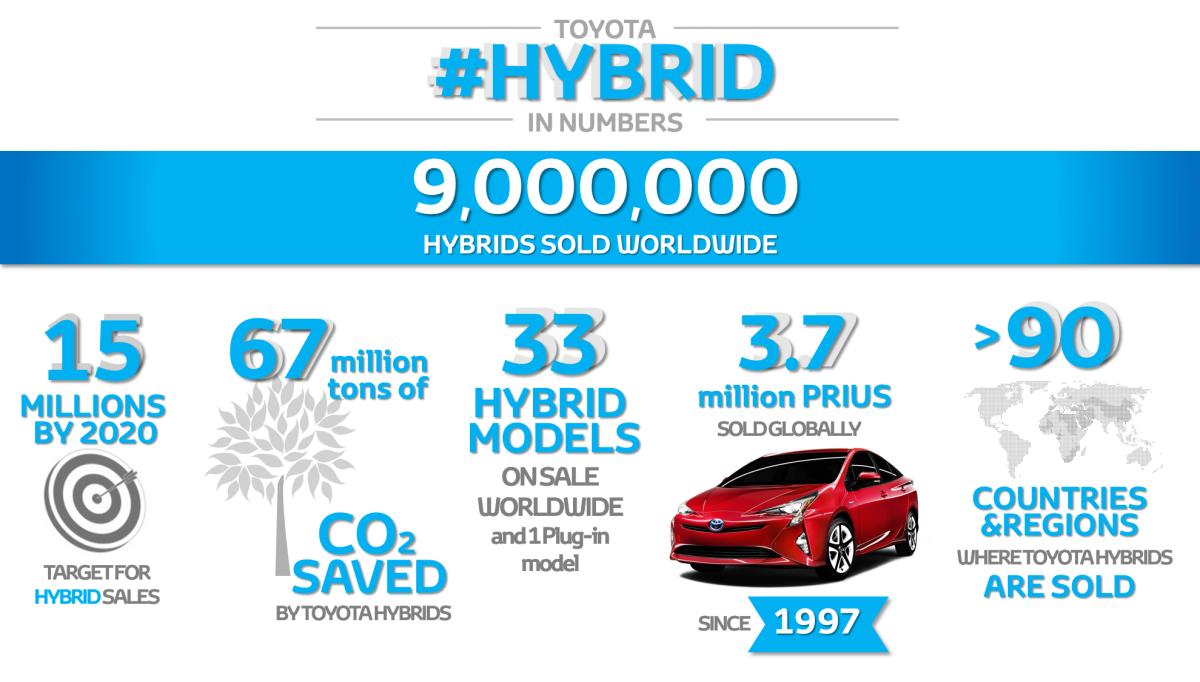 Toyota: 9 milioni di ibridi venduti nel mondo