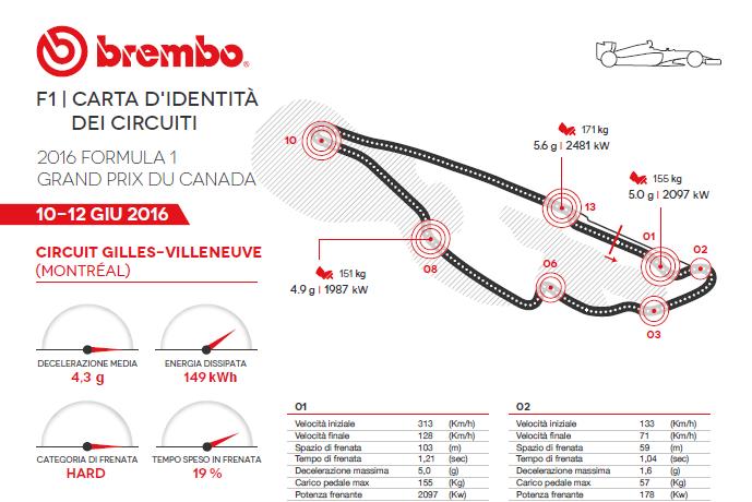 GP Canada: Brembo e l'impegno dei freni