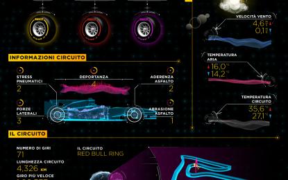 GP Austria: soft, supersoft e ultrasoft al Red Bull Ring