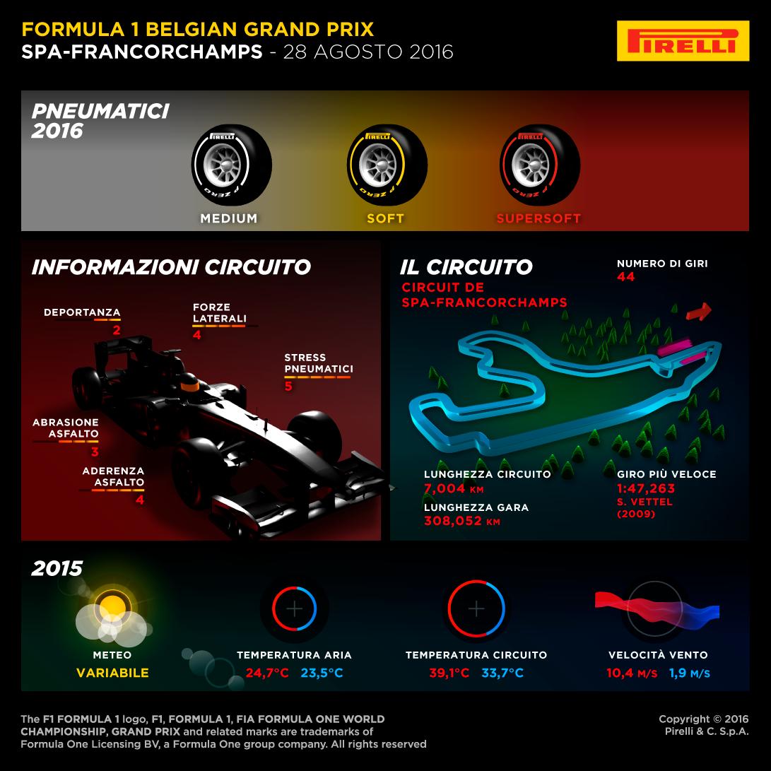 GP del Belgio: l'anteprima Pirelli