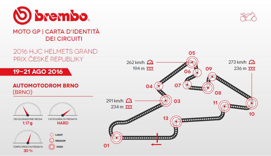 MotoGP: il GP della Repubblica Ceca secondo Brembo