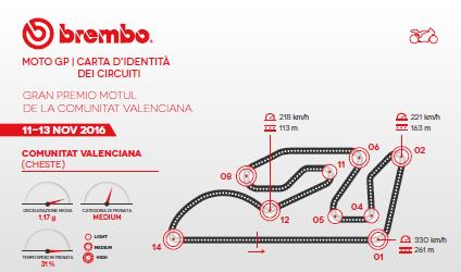 MotoGP: il GP della Comunità Valenciana secondo Brembo