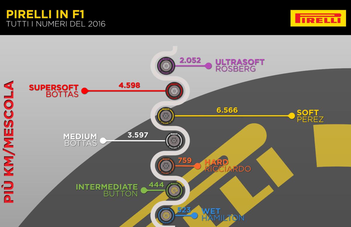 Formula 1 e Pirelli: tutti i numeri del 2016