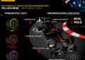 GP Australia 2017: l'anteprima Pirelli