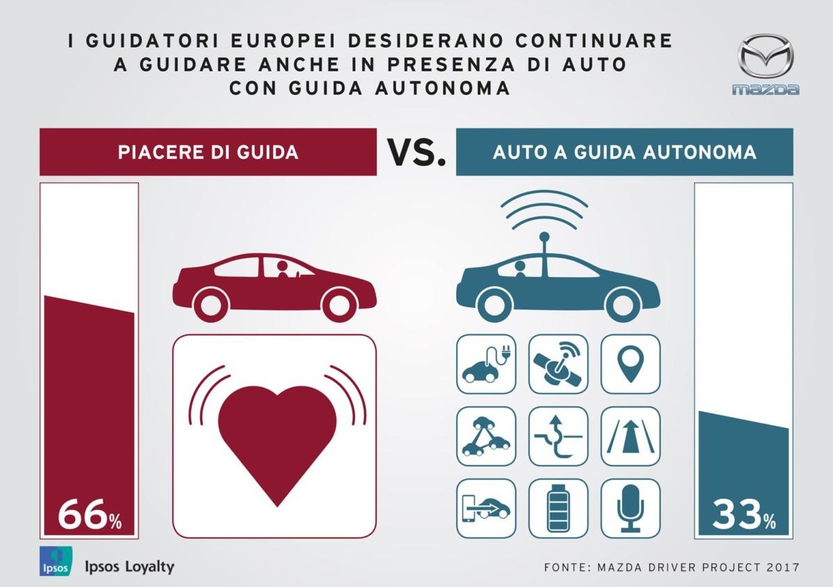 Studio Mazda: la guida autonoma non convince gli italiani