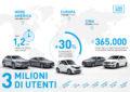 Oltre 3 milioni di clienti per car2go