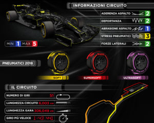 Soft, supersoft e ultrasoft per il GP dell'Azerbaijan