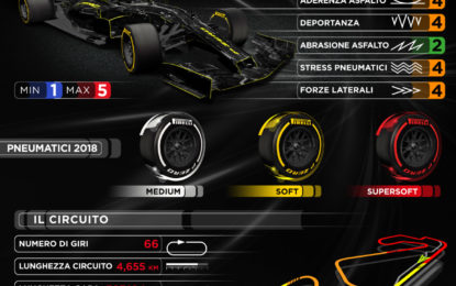 GP Spagna: asfalto più liscio e pneumatici più morbidi