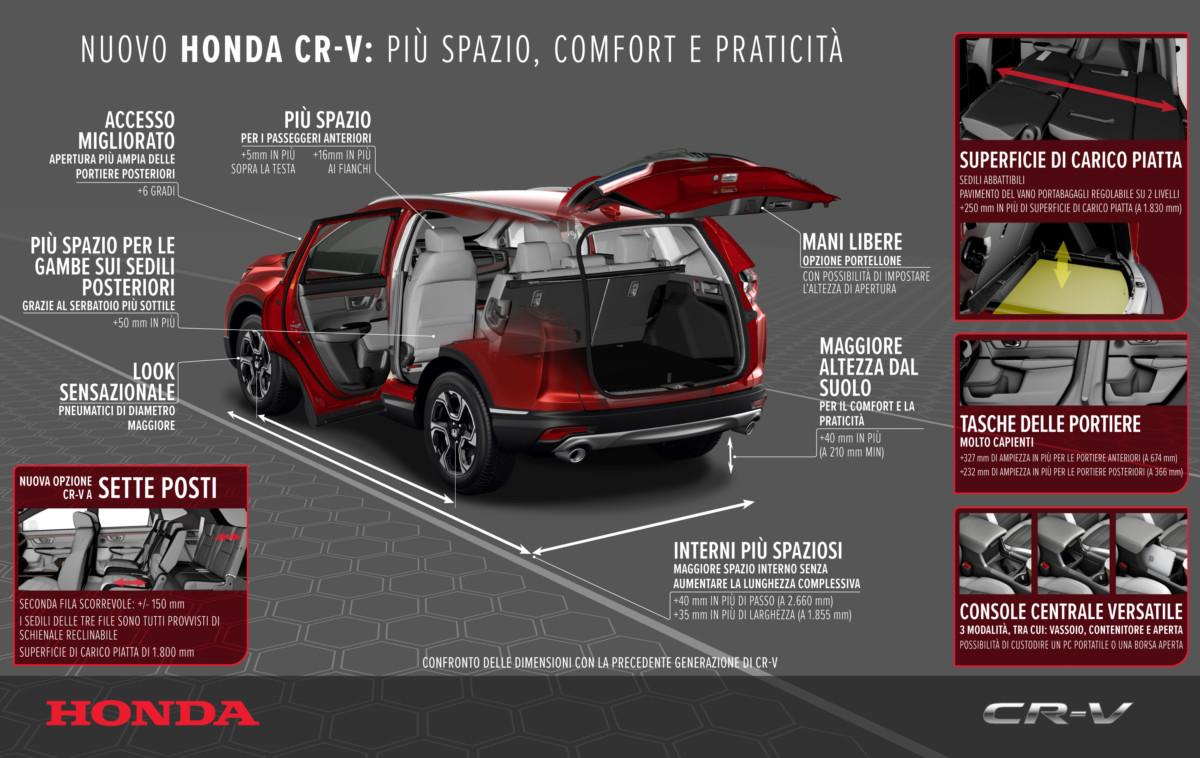 Nuovo Honda CR-V