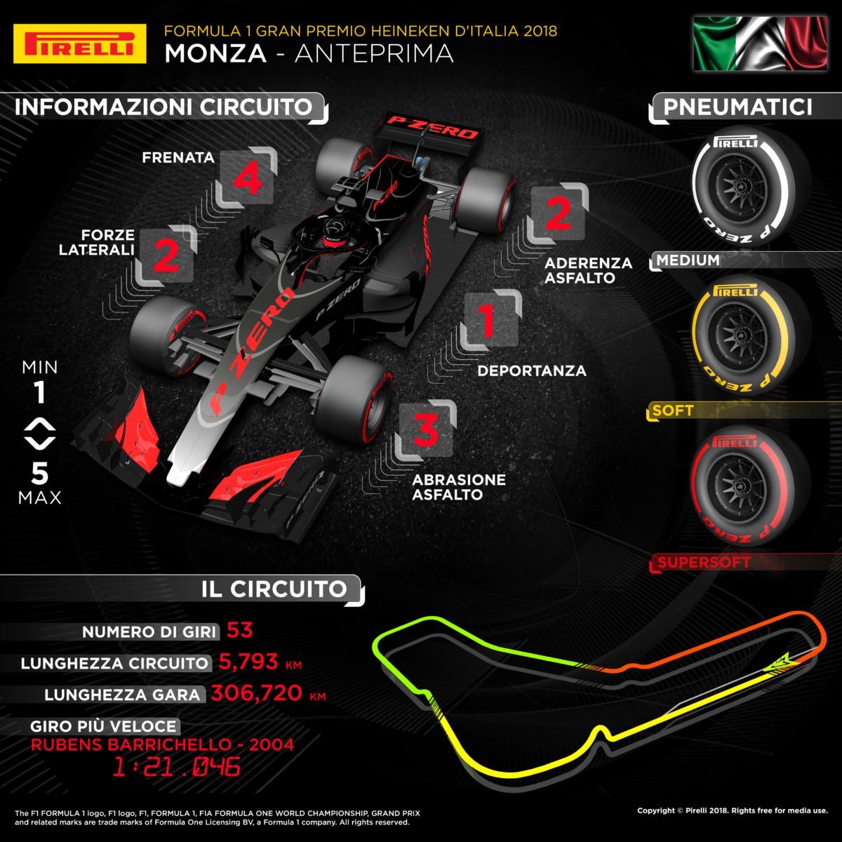 Pirelli pronta per i carichi e le velocità di Monza