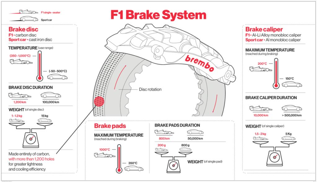 Brembo braking system function in Formula 1