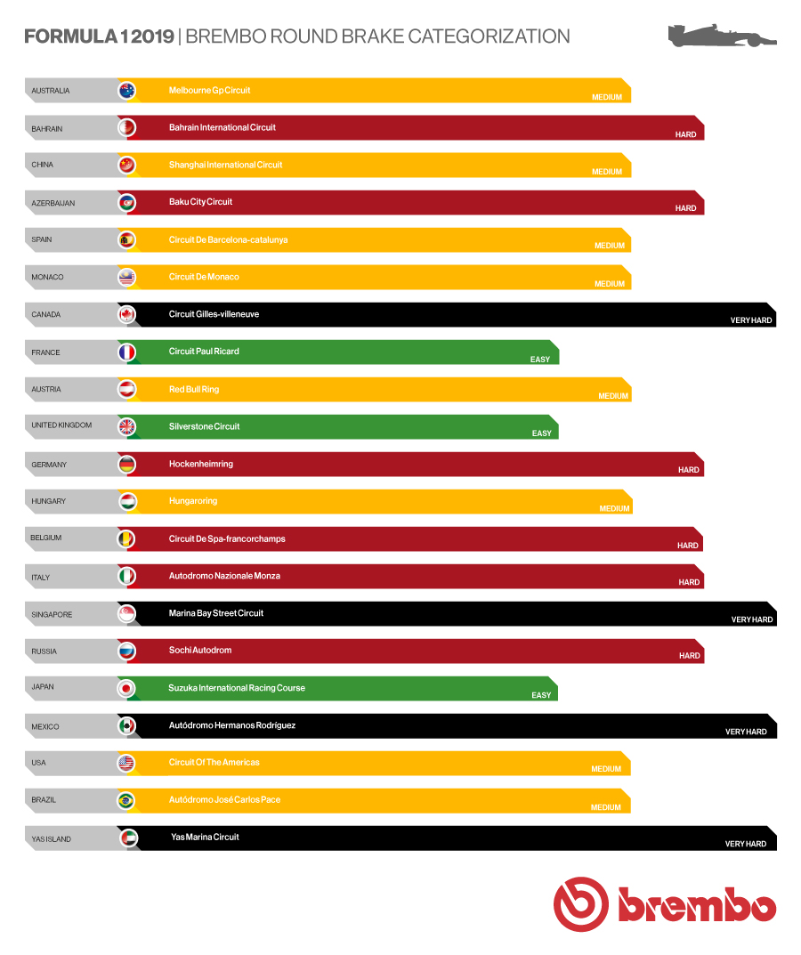 Difficulty of the 2019 Formula 1 circuits for the braking system