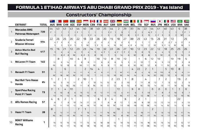 classifica costruttori F1 2019