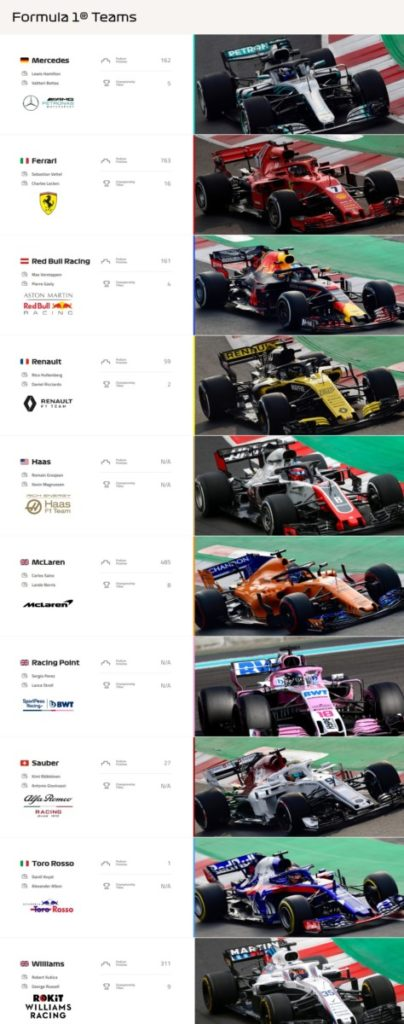 team F1 2019