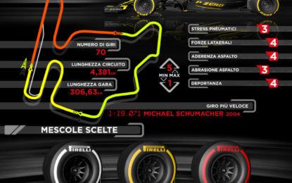 Hungaroring: la F1 su una pista da kart