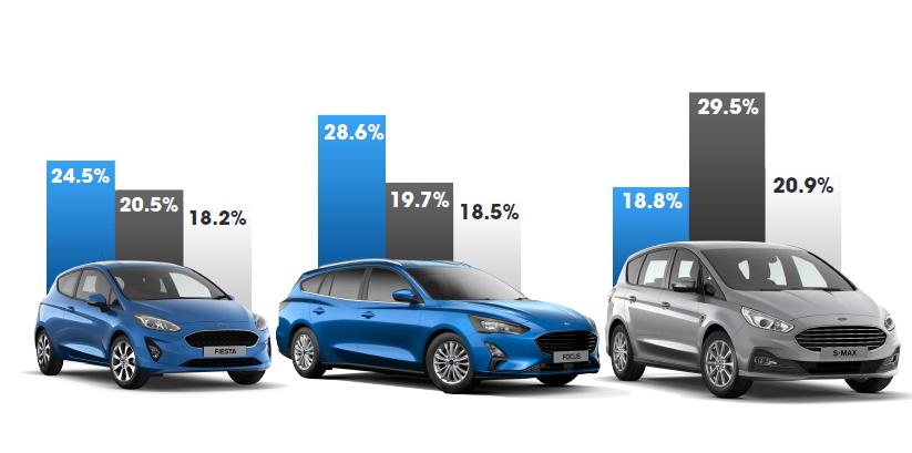 Ford e il colore: questione di gusti. Ma il trend è il blu