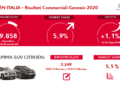 Citroën Italia inizia il 2020 alla grande. Mai così dal 2010