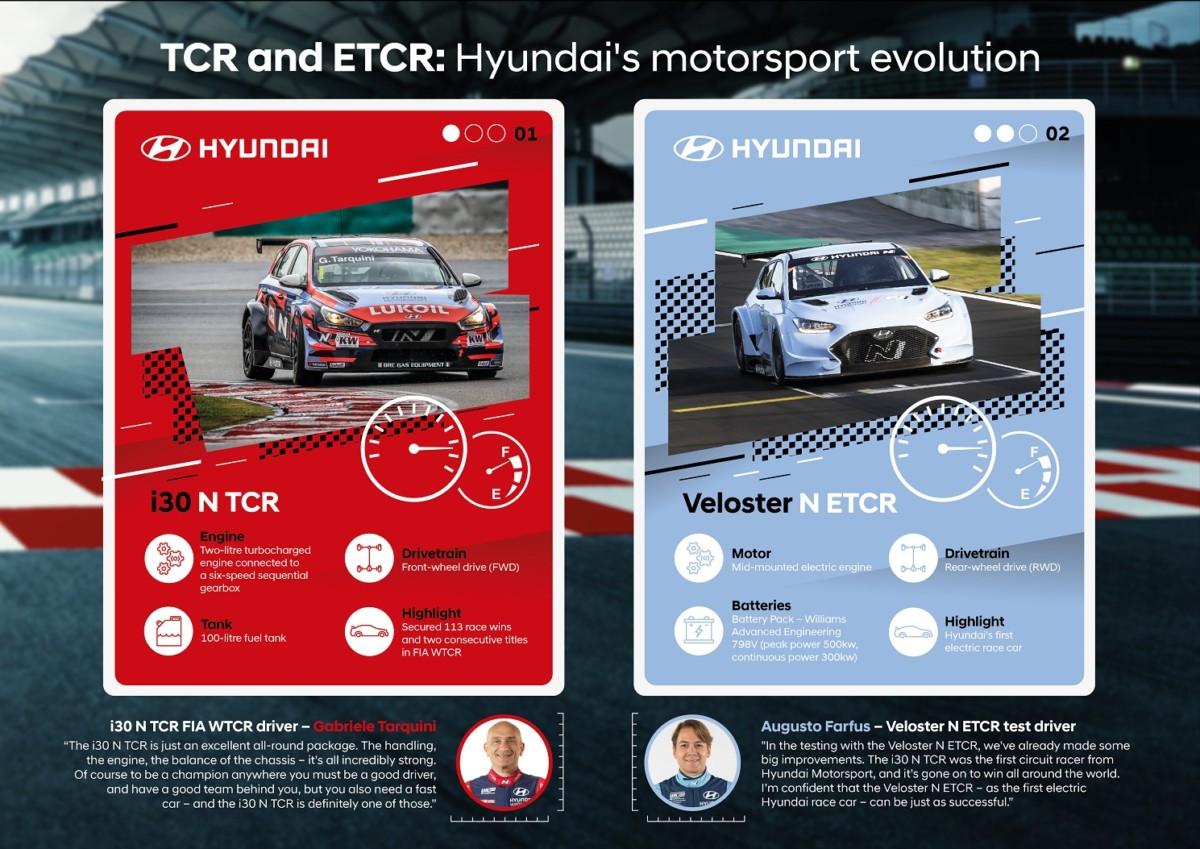Hyundai dal successo nel TCR al campionato ETCR