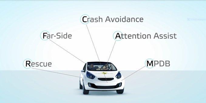 Test 2020 Euro NCAP: tutte le novità