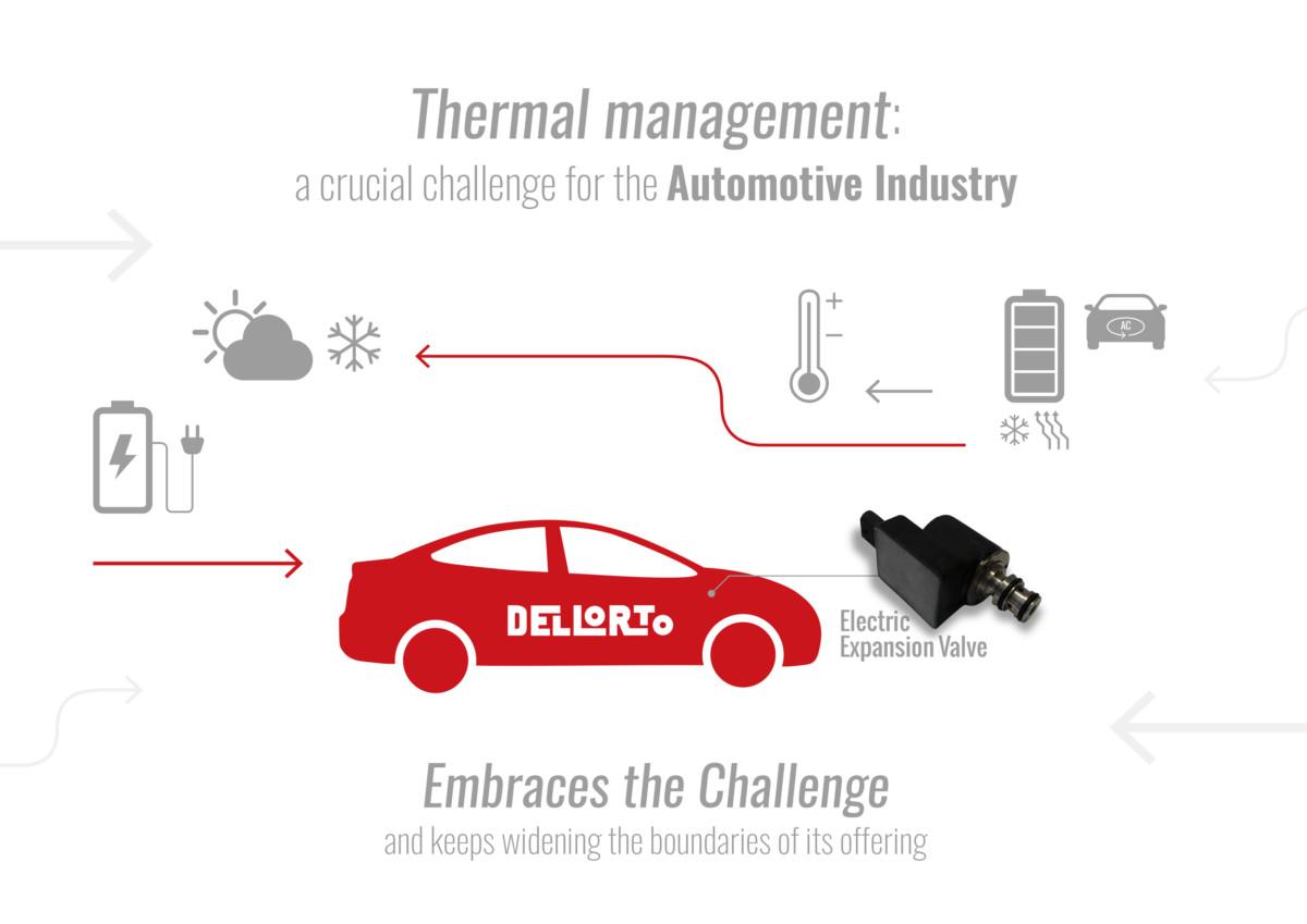 DELLORTO: una nuova valvola per il thermal management