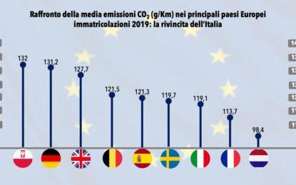 UNRAE: in Italia 6 auto circolanti su 10 hanno più di 10 anni