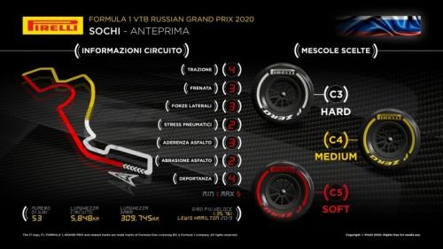 Le tre mescole più morbide per il GP di Russia 2020
