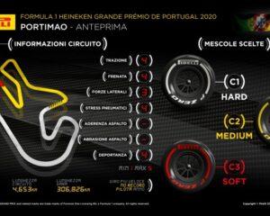 GP Portogallo: le mescole più dure per la severità di Portimao