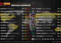 Pirelli: le mescole nominate per tutti i GP 2021